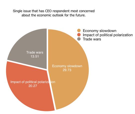 Economic Outlook Falls After Second Quarter  Ceos Most