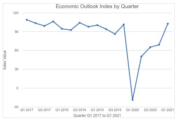 VACEOs Economic Outlook Graph by Quarter